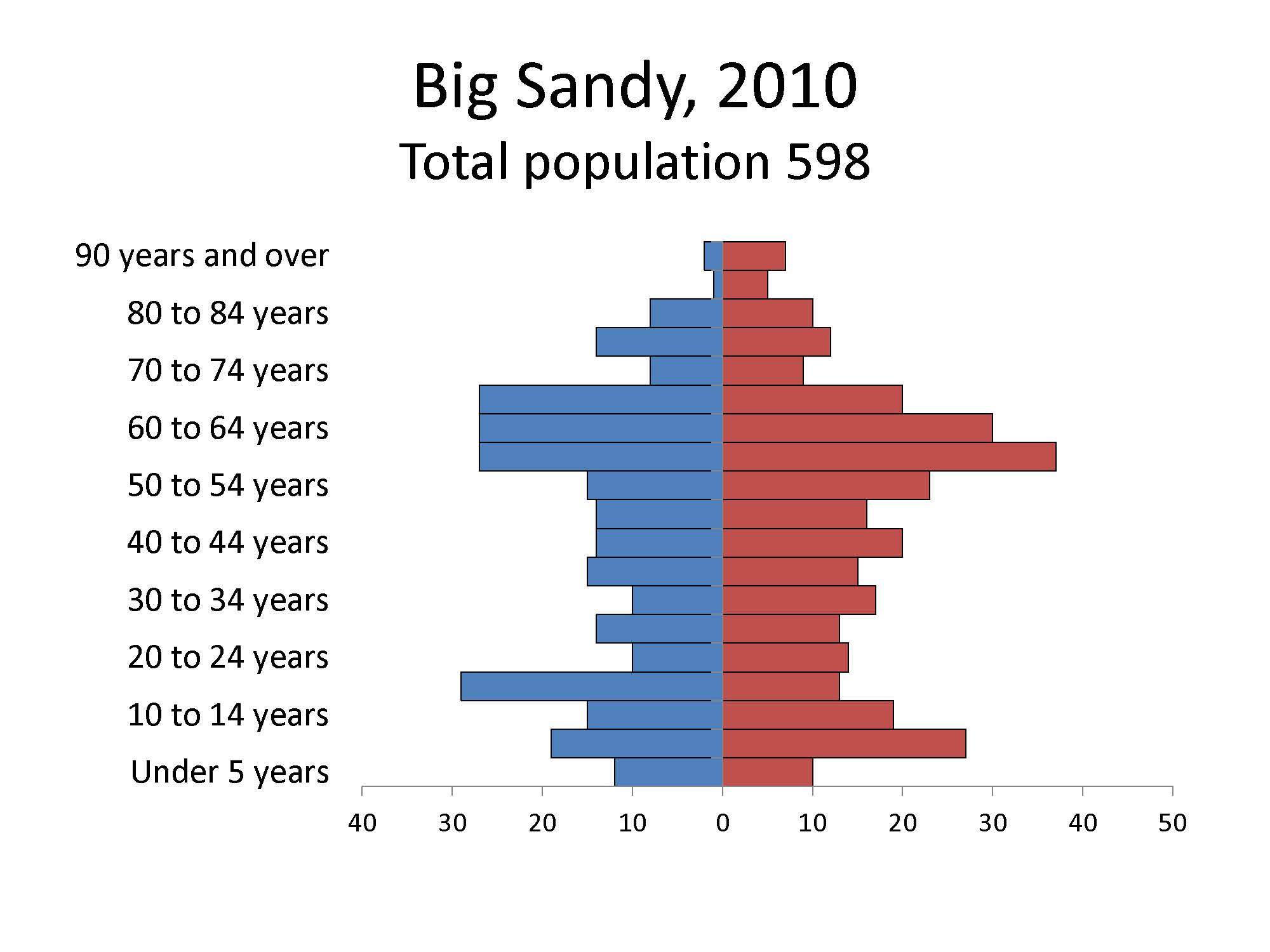 Big Sandy