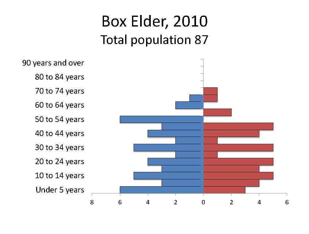 Box Elder