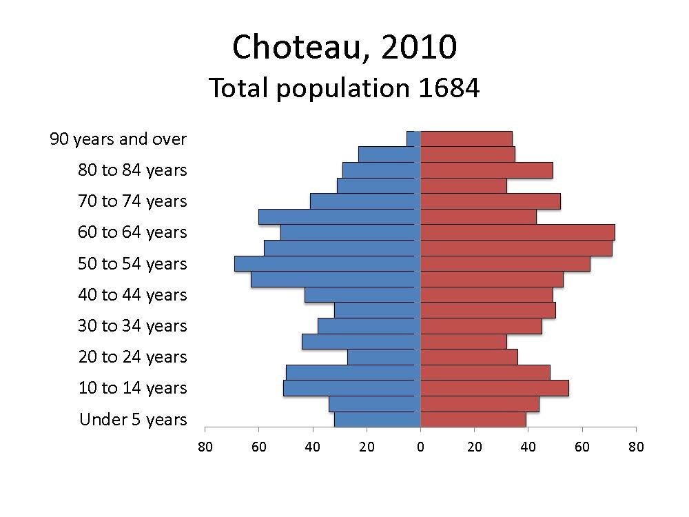 Choteau