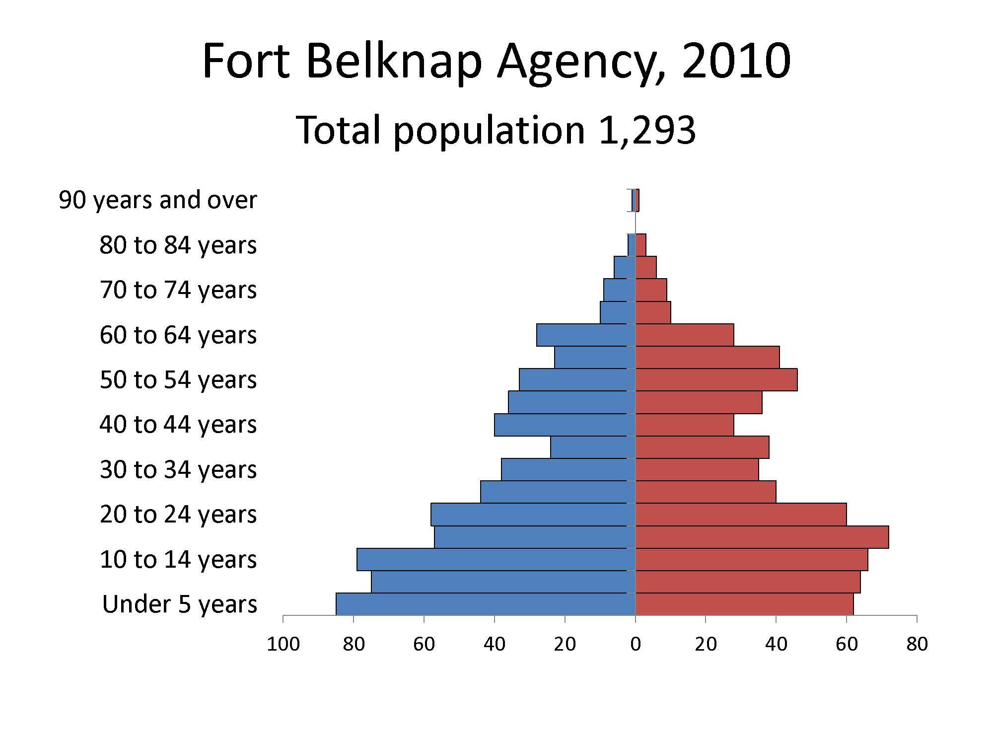 Fort Belknap Agency