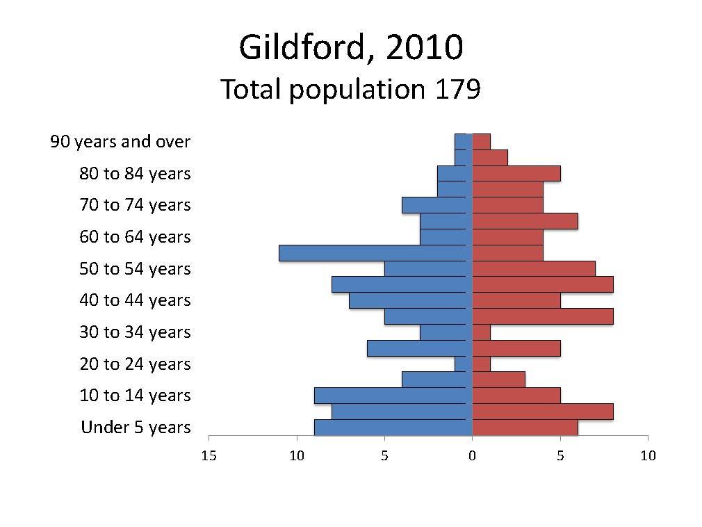 Gildford