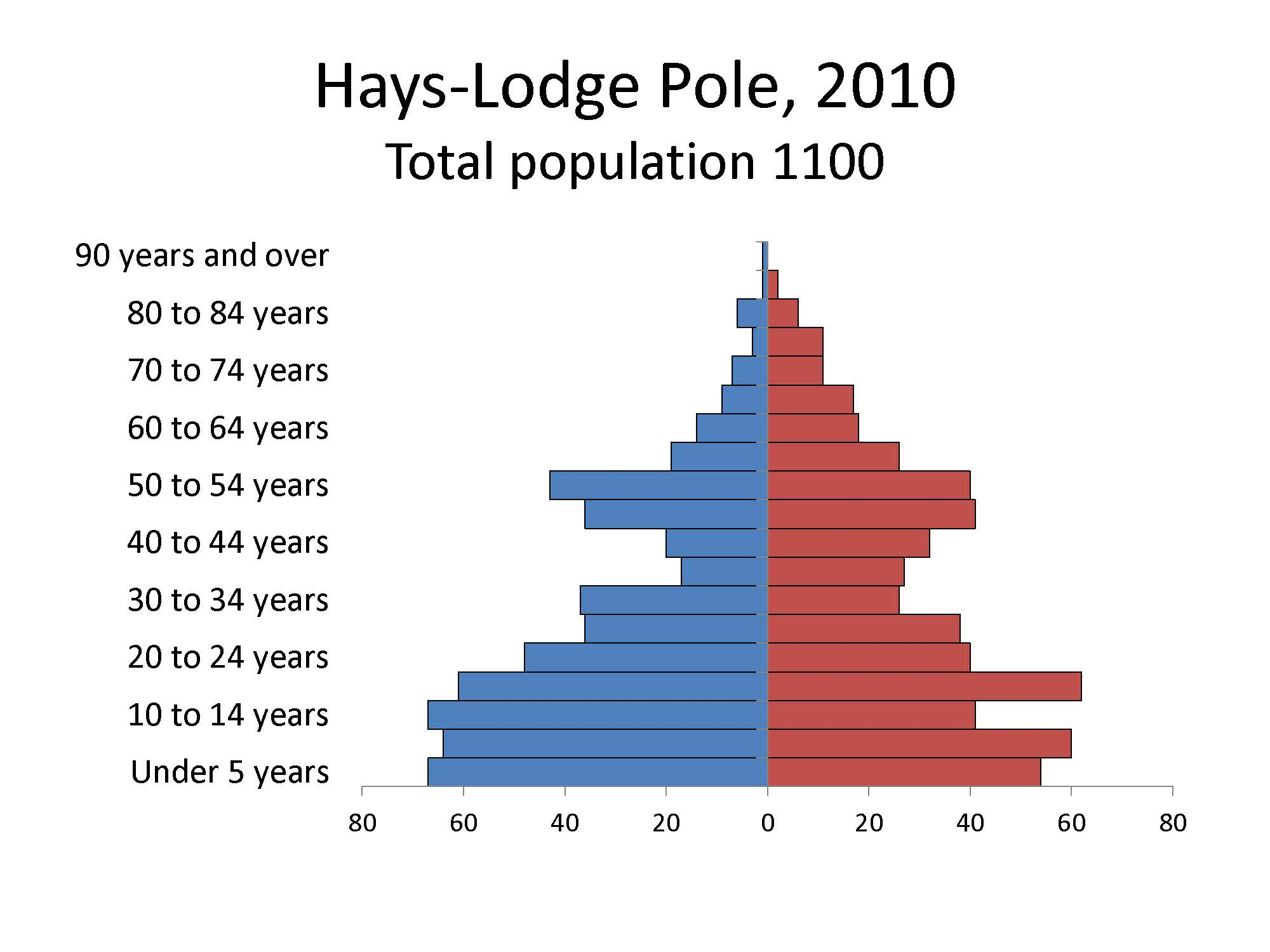 Hays-Lodgepole