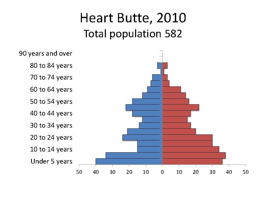 Heart Butte
