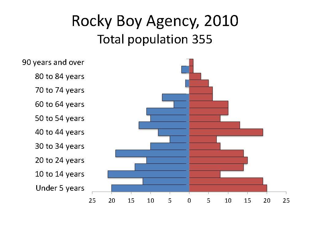 Rocky Boy agency