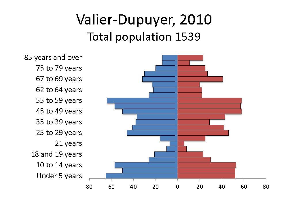 Valier-Dupuyer