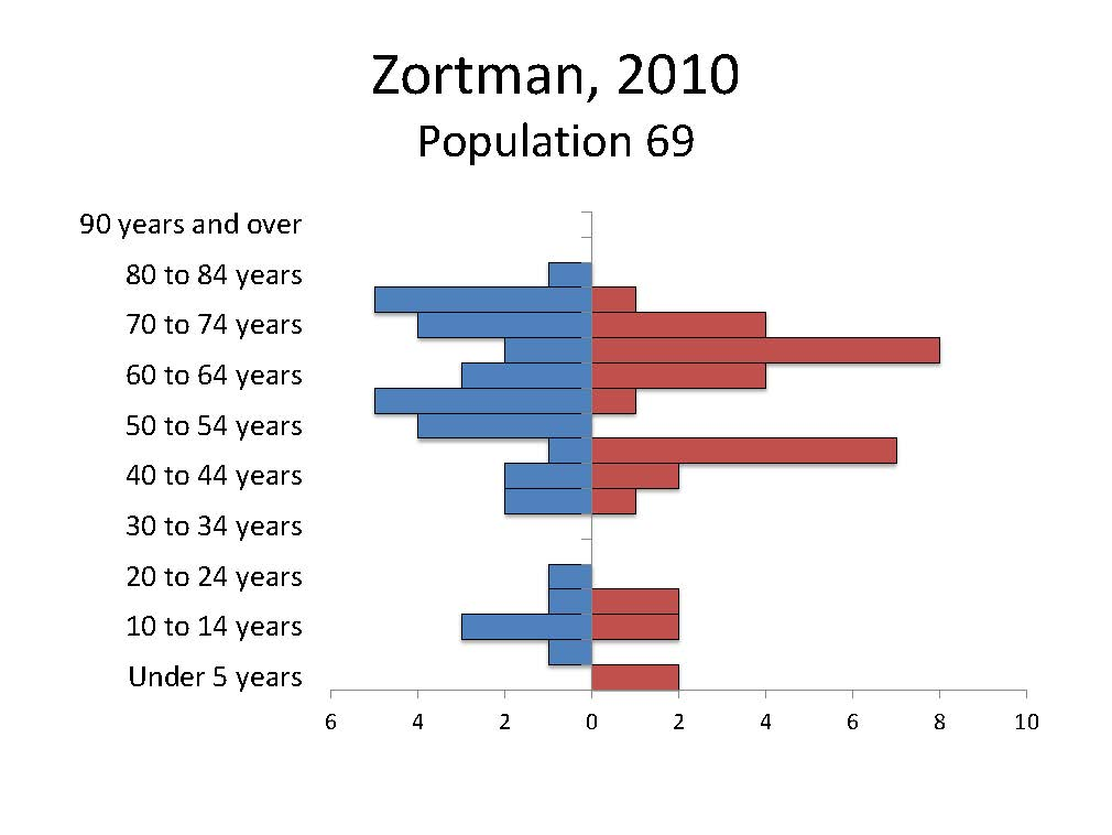 Zortman